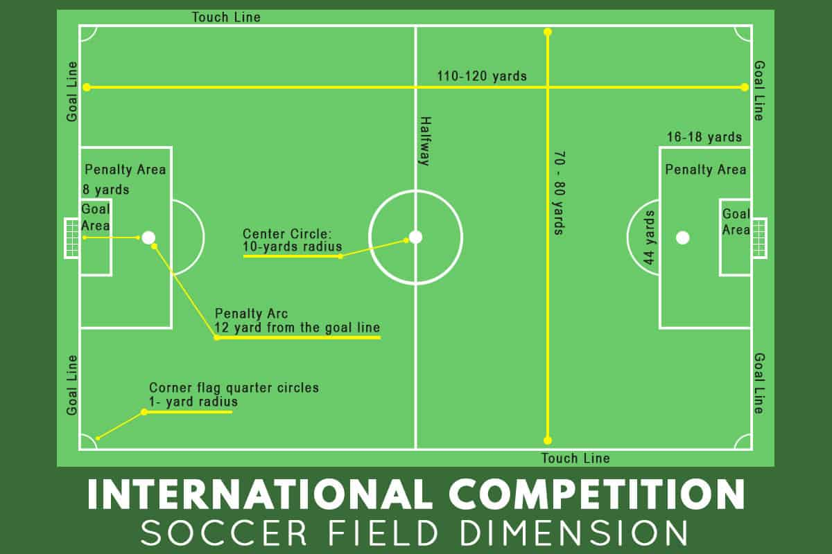 International competition soccer field dimension